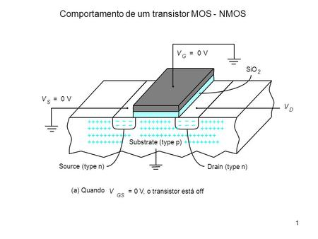 1 Comportamento de um transistor MOS - NMOS +++++++++++++++++++++++++ +++++++++ +++++++++++ Drain (type n) Source (type n) Substrate (type p) SiO 2 (a)