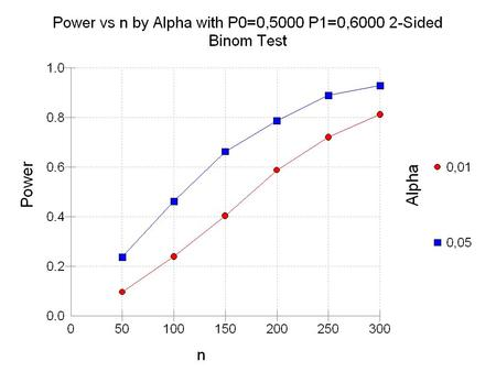 Power N1 N2 Ratio P1 P2 Ratio Alpha Beta Numeric Results Null Hypothesis: P1=P2 Alternative Hypothesis: P1P2. Continuity Correction Used. Allocation			Odds.