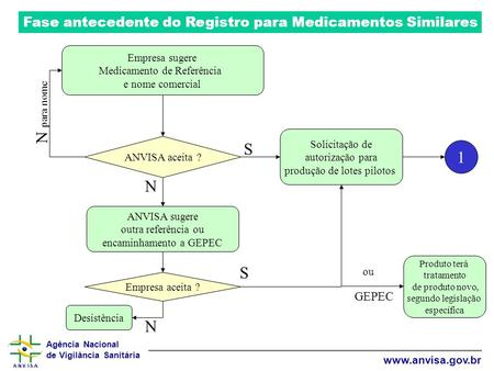 Fase antecedente do Registro para Medicamentos Similares