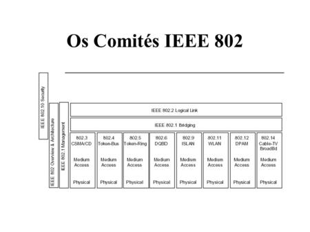 Os Comités IEEE 802. Redes I: ETHERNET Prof. Dr. Amine BERQIA