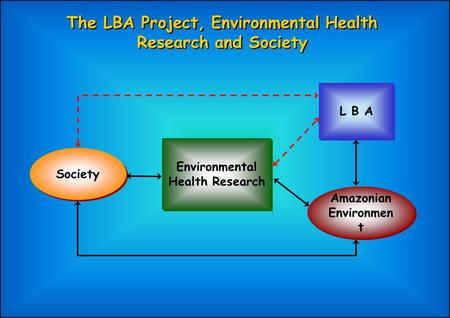 Environmental Health Research L B A Amazonian Environmen t Society The LBA Project, Environmental Health Research and Society.