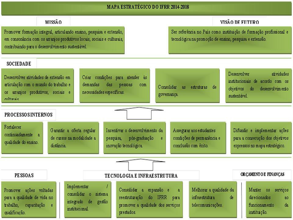 PNE – PDI - TAM – Lei 11.892/2008 - PPI Planejamento Execução Acompanhamento Monitoramento Avaliação/Resultados Planejamento Plano Anual de Trabalho Ações/Atividades planejadas Relatórios quadrimestrais/ reuniões por áreas ou setores/Atas, etc.