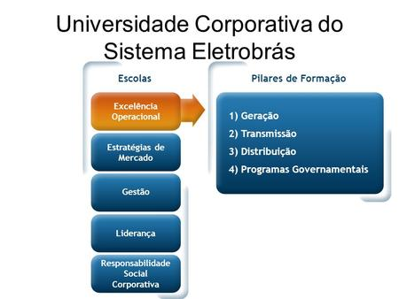 Universidade Corporativa do Sistema Eletrobrás