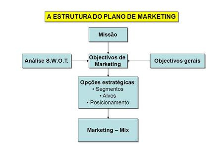 A ESTRUTURA DO PLANO DE MARKETING Missão Objectivos gerais Análise S.W.O.T. Objectivos de Marketing Objectivos de Marketing Opções estratégicas: Segmentos.