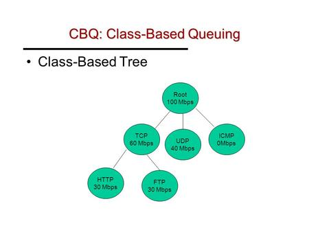 CBQ: Class-Based Queuing Class-Based Tree Root 100 Mbps TCP 60 Mbps UDP 40 Mbps ICMP 0Mbps HTTP 30 Mbps FTP 30 Mbps.