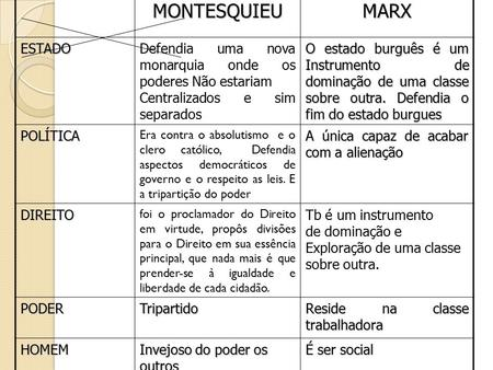 MONTESQUIEU MARX ESTADO