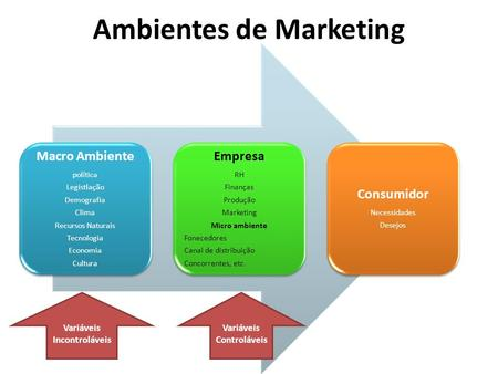 Ambientes de Marketing