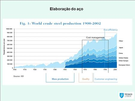Elaboração do aço. Steel recycling Rates (1988-2010) Steel´s infinite recyclability sets it apart from other materials in that it can be recycled.