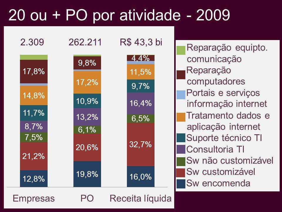 IBSS: Participação R50 na receita Fonte: Elaboração Observatório SOFTEX, a partir tabelas especiais PAS/IBGE, 2007 e 2008.