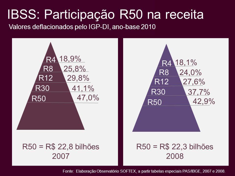 R50 na receita, por atividade Fonte: Elaboração Observatório SOFTEX, a partir tabelas especiais PAS/IBGE, 2007 e 2008.