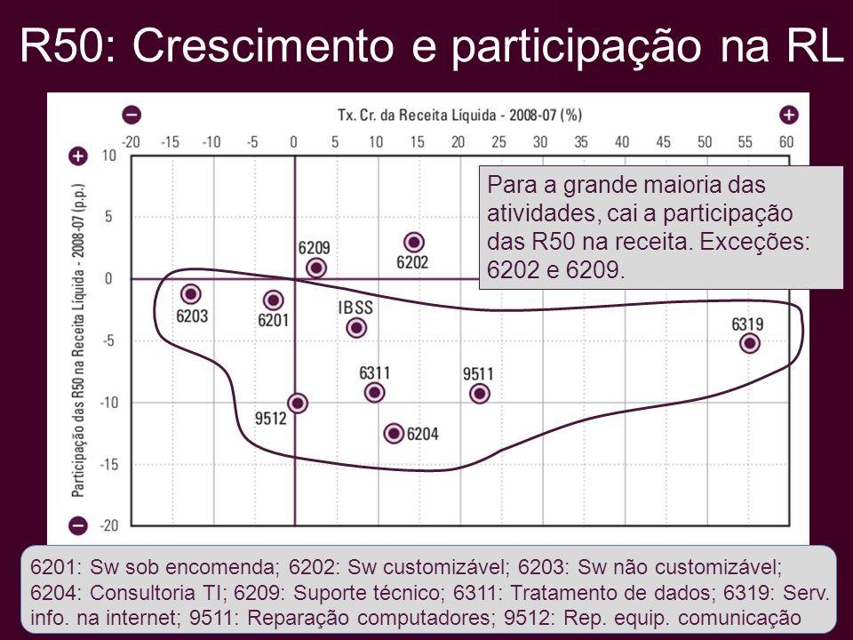 R50: Crescimento e participação PO 6201: Sw sob encomenda; 6202: Sw customizável; 6203: Sw não customizável; 6204: Consultoria TI; 6209: Suporte técnico; 6311: Tratamento de dados; 6319: Serv.