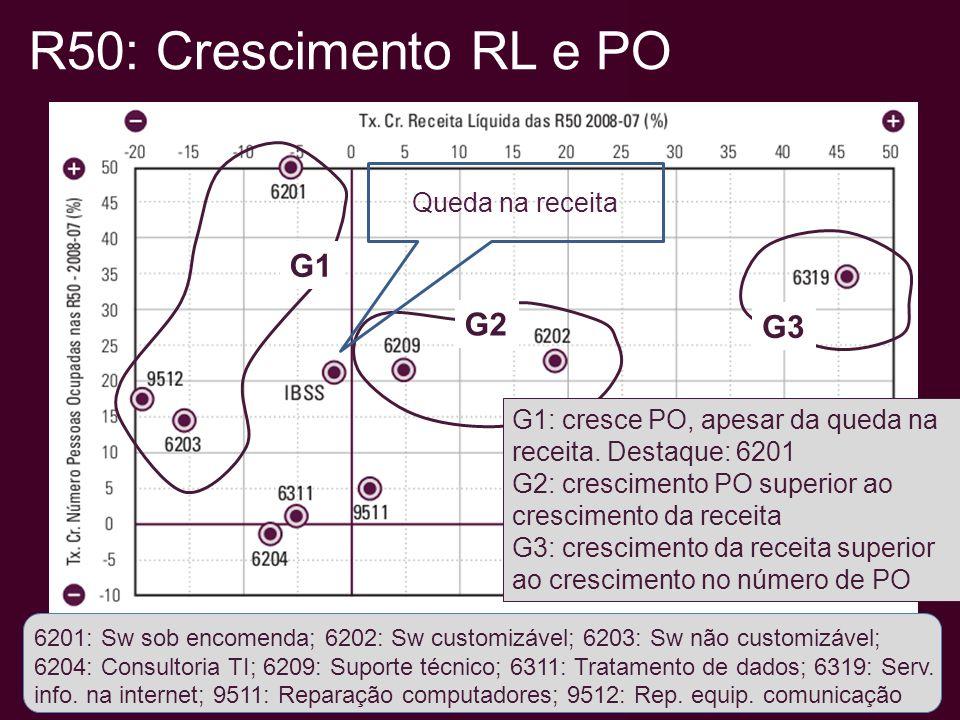 IBSS: Média da receita por empresa e por porte Fonte: Elaboração Observatório SOFTEX, a partir tabelas especiais PAS/IBGE, anos diversos.