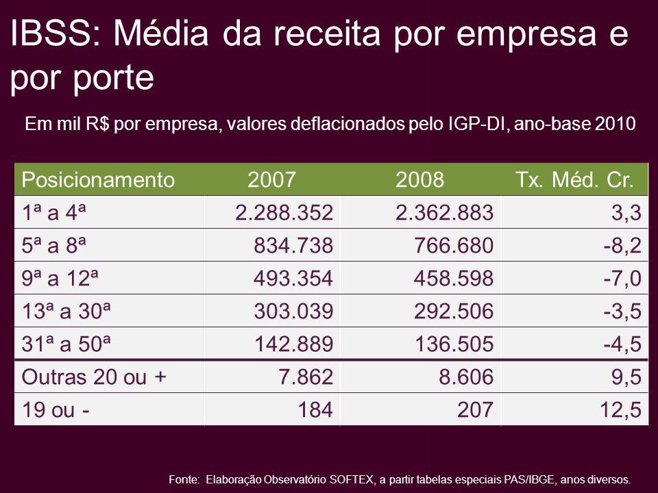 RL por empresa, por atividade - 2008 Em mil R$ por empresa, valores deflacionados pelo IGP-DI, ano-base 2010 1ª a 4ª 5ª a 8ª 9ª a 12ª 13ª a 30ª 31ª a 50ª 20 ou + 19 ou - 6201 Sw sob encomenda 6202 Sw customizável 6203 Sw não customizável 6204 Consultoria em TI Crescimento período 2008-07 7,4% (média da IBSS no período) Crescimento período 2008-07 < 7,4%