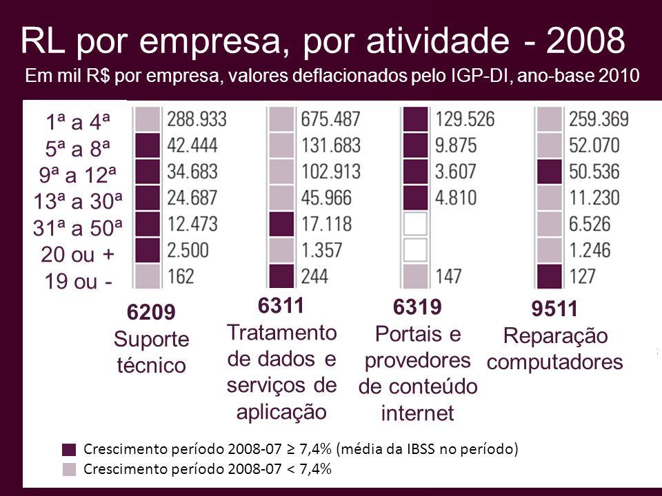 Tx. Cr. (2003-2009): 10,9% a.a IBSS 20 ou + PO: número de empresas
