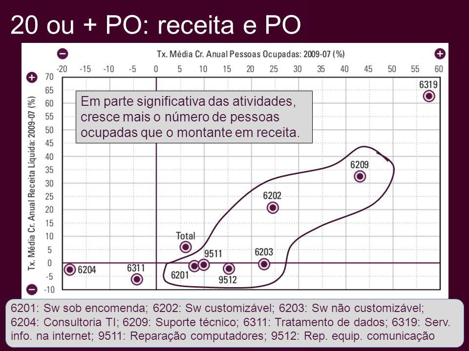20 ou + PO: PO e empresas 6201: Sw sob encomenda; 6202: Sw customizável; 6203: Sw não customizável; 6204: Consultoria TI; 6209: Suporte técnico; 6311: Tratamento de dados; 6319: Serv.