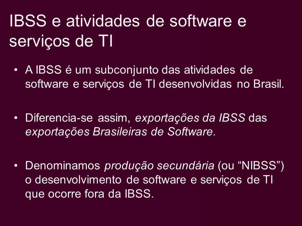 A IBSS é composta por atividades com profundas diferenças no que diz respeito: – ao Conteúdo Tecnológico; –à Intensidade e Qualificação da Mão-de-Obra requerida; –à dinâmica Competitiva.