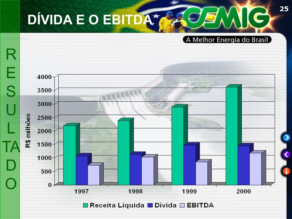 26 R$ MI em 31/12/2000 SERVIÇO DA DÍVIDA PERSPECTIVASPERSPECTIVAS