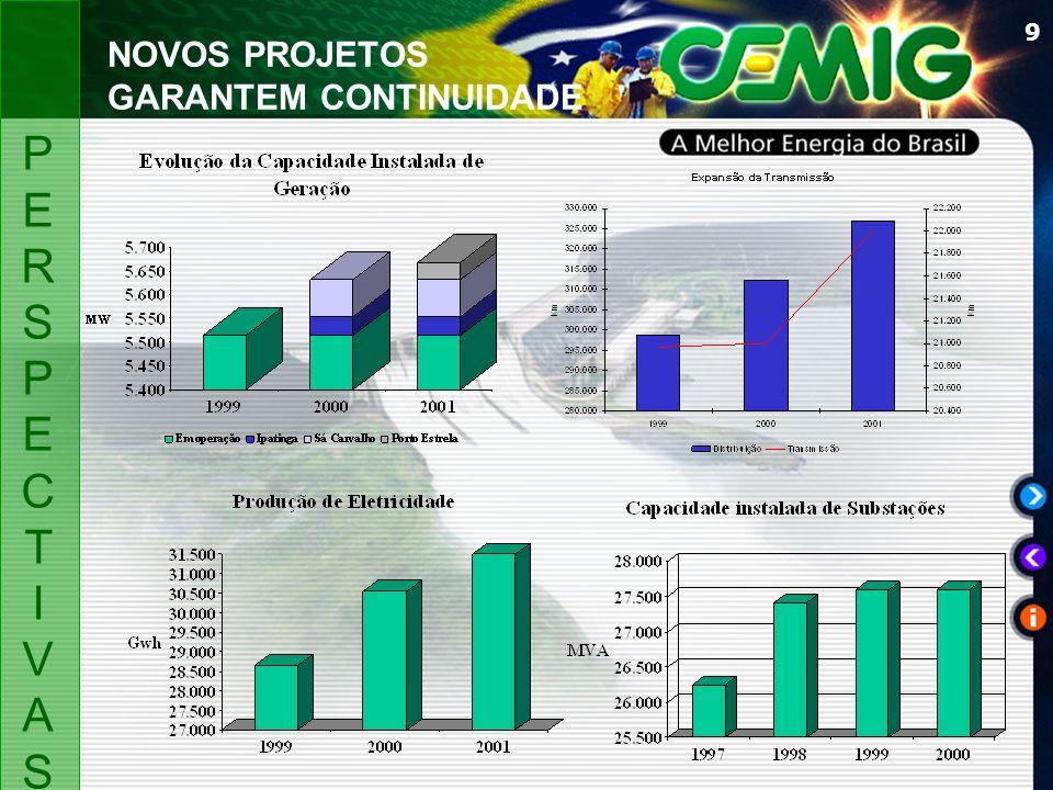 10 Receita Operacional Líquida Despesas Operacionais Geração Interna de Caixa GIC Lucro(prejuízo) Líquido Margem Operacional Margem GIC Vendas ( GWh) R$ MI em 31/12/2000 DESTAQUESDESTAQUES 3.627.563 2.926.731 1.184.839 414.959 19,3 % 32,7 % 45.255 26,7 % 18,9 % 39,0 % 1,130,6 % 36,6 % 9,6 % 6,6 %