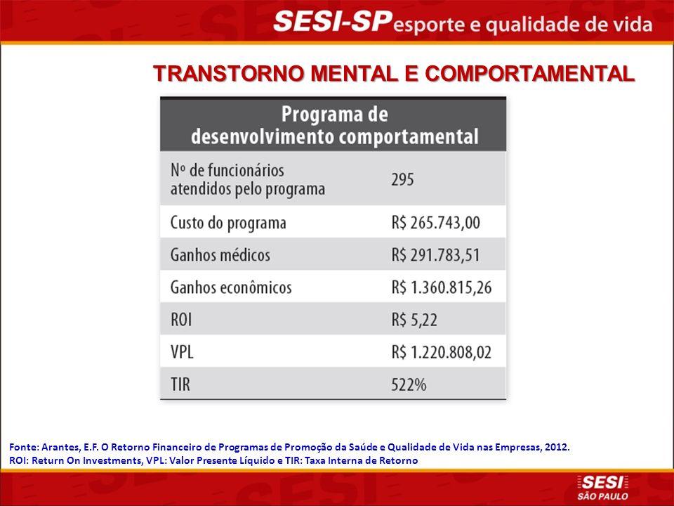 Fonte: Arantes, E.F.