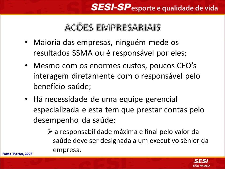 Fonte: Mendes, R e Reis, P. 2003