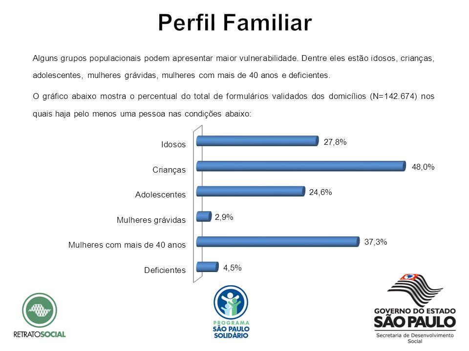 Dos formulários validados dos domicílios (N=142.674), 38,9% possui ao menos uma pessoa desempregada na família.