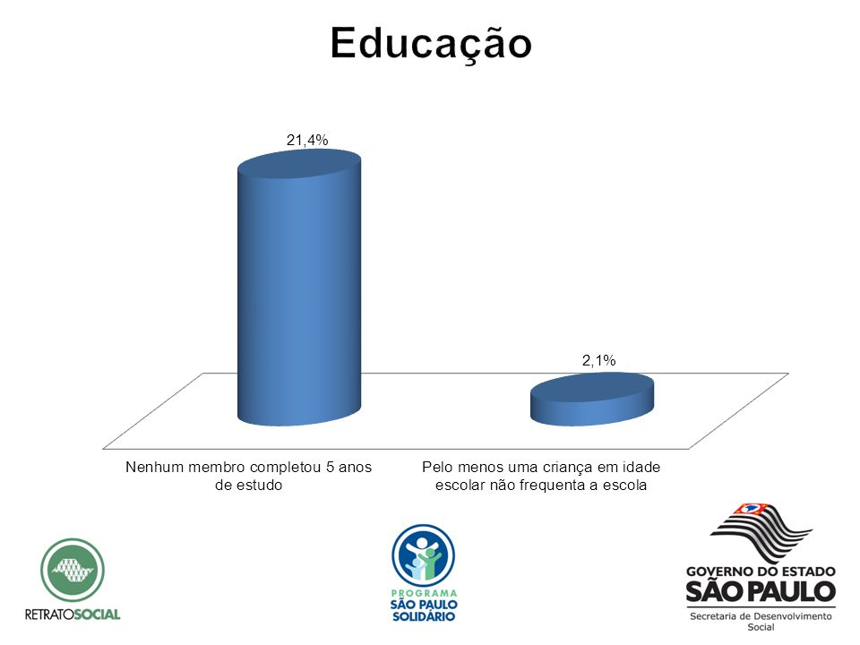 A privação na dimensão Educação ocorre quando nenhum membro da família completou 5 anos de estudo (anos de estudo) ou existe pelo menos uma criança em idade escolar que não frequenta a escola (matrícula).