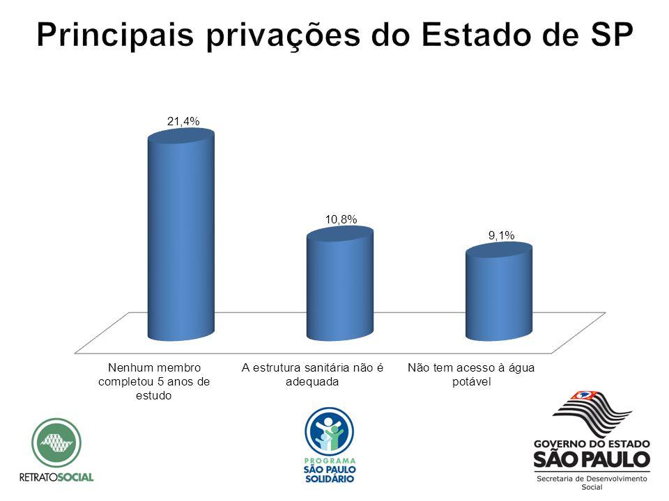Nota-se que o percentual de privação, em todos os níveis, é mais significativo na zona rural do Estado de São Paulo, comparativamente à zona urbana*.