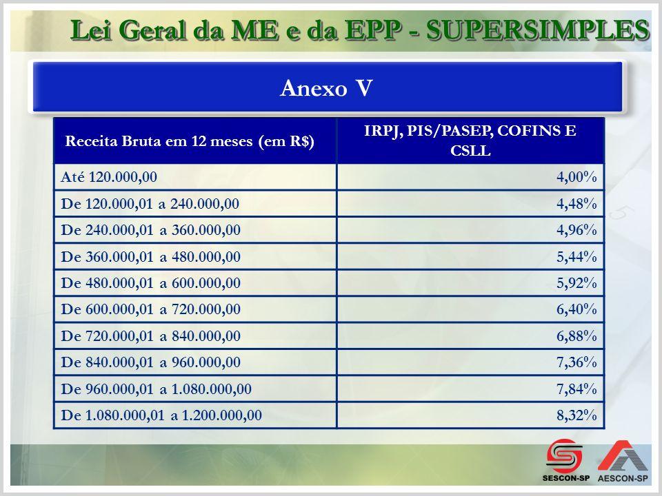 Anexo V Receita Bruta em 12 meses (em R$) IRPJ, PIS/PASEP, COFINS E CSLL De 1.200.000,01 a 1.320.000,008,80% De 1.320.000,01 a 1.440.000,009,28% De 1.440.000,01 a 1.560.000,009,76% De 1.560.000,01 a 1.680.000,0010,24% De 1.680.000,01 a 1.800.000,0010,72% De 1.800.000,01 a 1.920.000,0011,20% De 1.920.000,01 a 2.040.000,0011,68% De 2.040.000,01 a 2.160.000,0012,16% De 2.160.000,01 a 2.280.000,0012,64% De 2.280.000,01 a 2.400.000,0013,50% Lei Geral da ME e da EPP - SUPERSIMPLES
