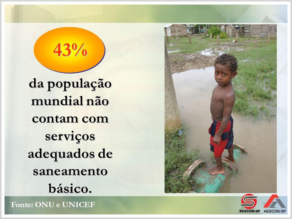 Menos da metade da população mundial tem acesso. Água potável Fonte: ONU e UNICEF