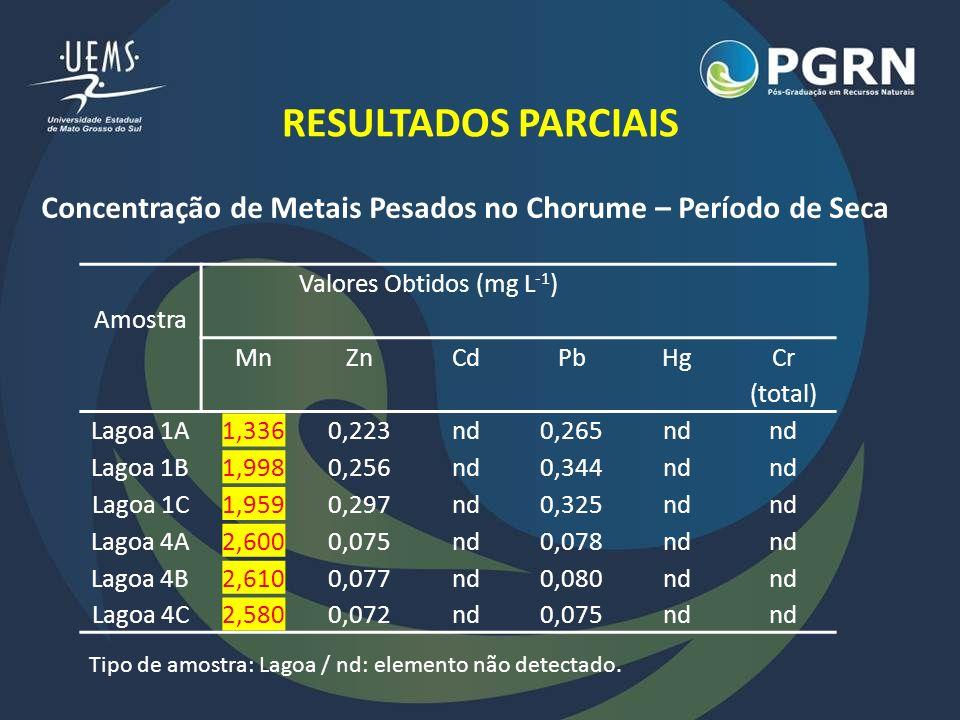 RESULTADOS PARCIAIS Os valores médios encontrados para os metais Zn e Pb encontram-se dentro dos limites máximos estabelecidos.