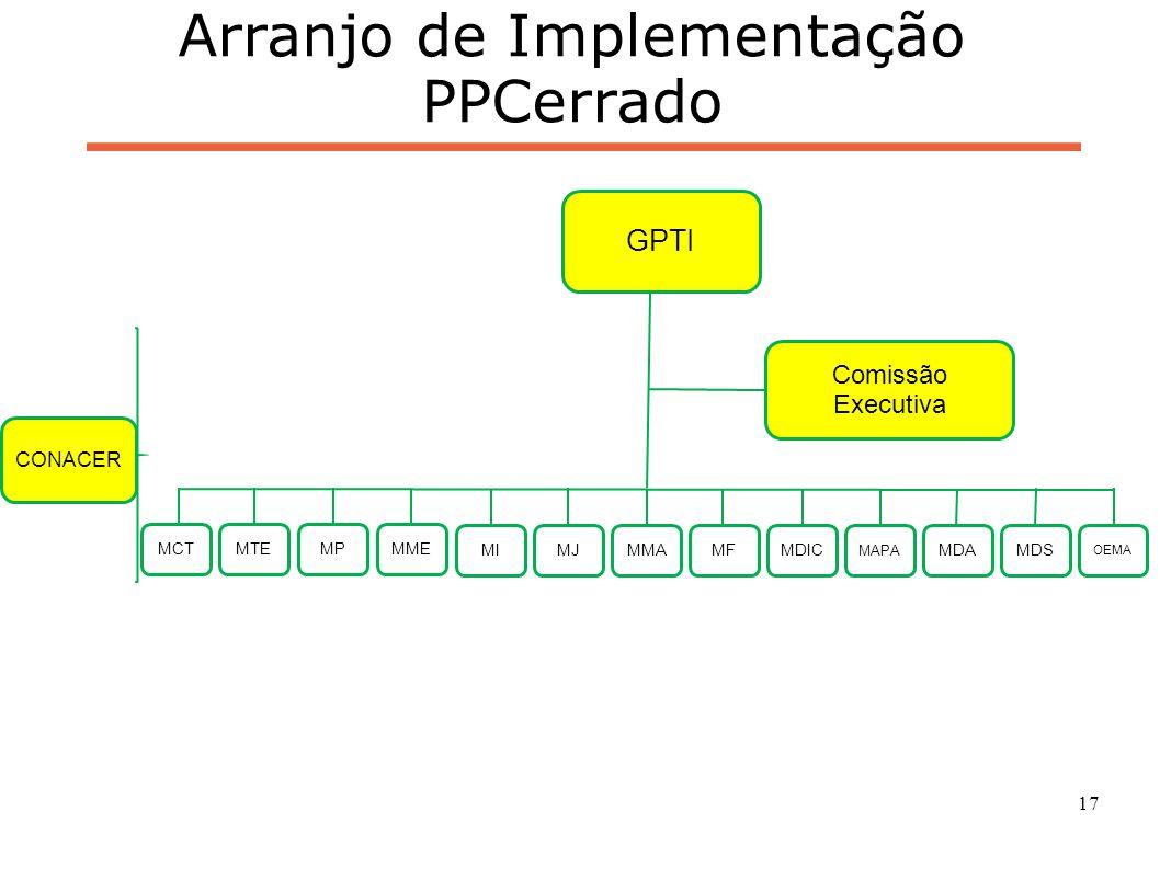 18 Compromisso nacional voluntário de redução do desmatamento no Cerrado até 2020 (km 2 )