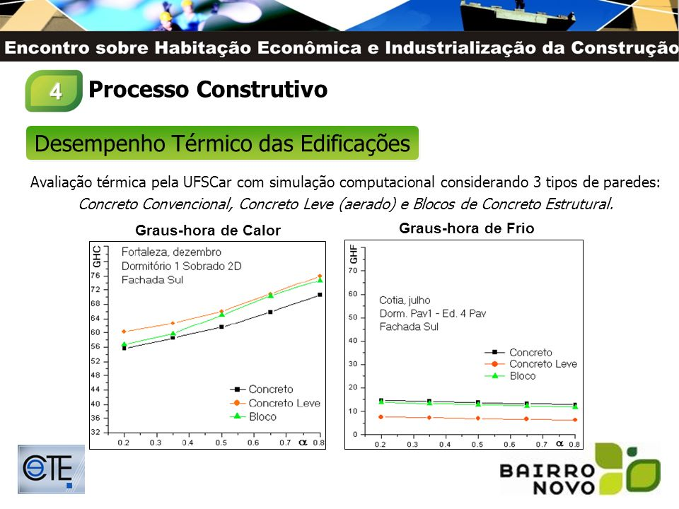 Desenvolvimento de Traço Específico: - Alta resistência inicial permite desforma em 14h.; - Boa trabalhabilidade (fluidez); - Uso de fibras de polipropileno evitar fissuras por retração.