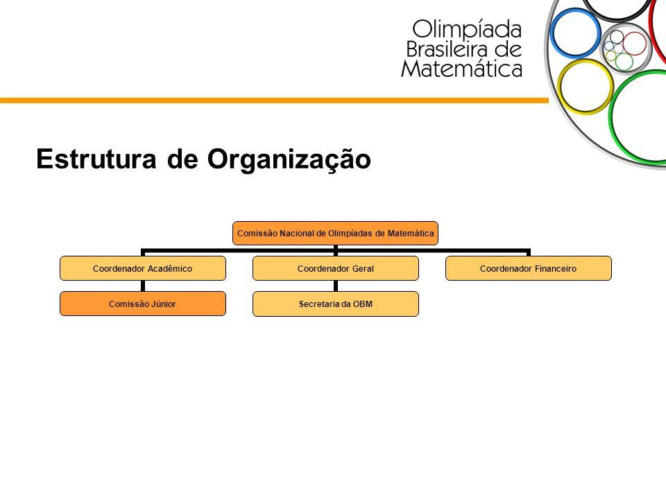 Estrutura de Comunicação Secretaria Nacional da OBM Coordenadores Regionais Instituições cadastradas Participantes