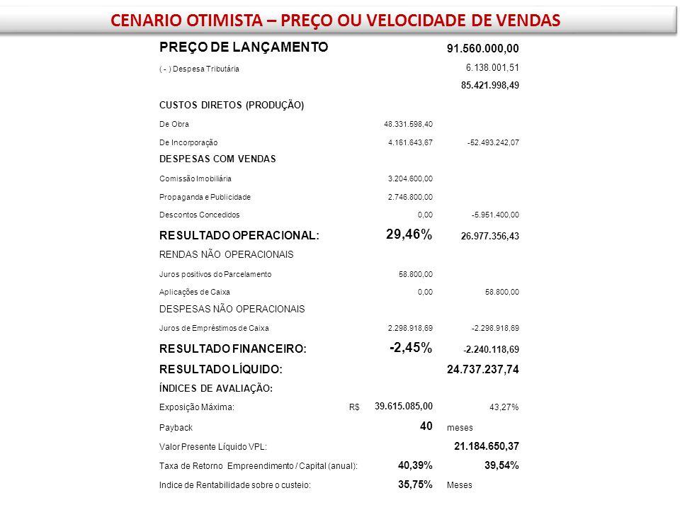 LANÇAMENTO = 30% VENDAS AO LONGO DO PRIMEIRO ANO = 15% AO LONGO DO SEGUNDO ANO = 10% 3º ANO / ANO DE ENTREGA = 20% 1 ANO APÓS CHAVES = 15% 2 ANO APÓS CHAVES = 10% VELOCIDADE DE VENDAS CONFORME PRÁTICA OTIMISTA Resumo das simulações de vendas VELOCIDADE DE VENDAS CONFORME PRÁTICA CONSERVADORA LANÇAMENTO = 40% VENDAS AO LONGO DO PRIMEIRO ANO = 25% AO LONGO DO SEGUNDO ANO = 10% 3º ANO / ANO DE ENTREGA = 20% 1 ANO APÓS CHAVES = 5%
