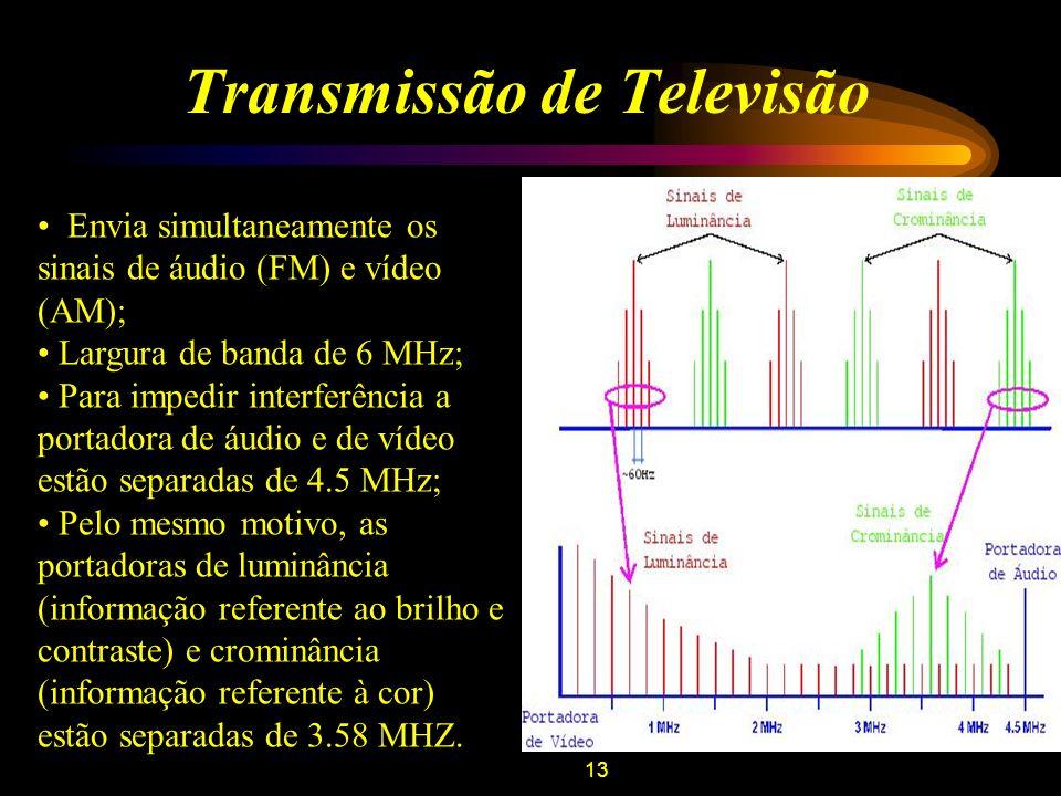 14 Baliza VOR de Aeroporto Opera em VHF (108.0 a 117.95 MHz) com largura de banda de 50 kHz; Sinal de referência: –Modulado em amplitude; –Omnidirecional; –Envia um sinal senoidal com freqüência de 30 Hz.