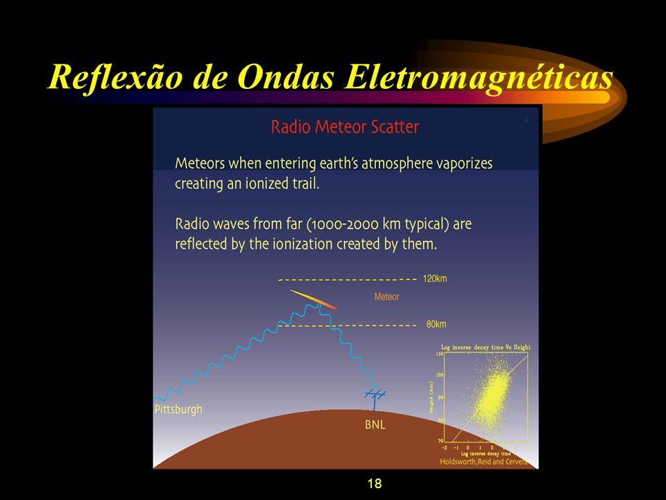 19 Reflexão de Ondas Eletromagnéticas Não se leva em consideração a contribuição dos íons; Os életrons livres da cauda oscilam com a Freqüência de Langmuir (Freqüência de Plasma): Dois casos: –Caudas Sub-densas: N < N e.