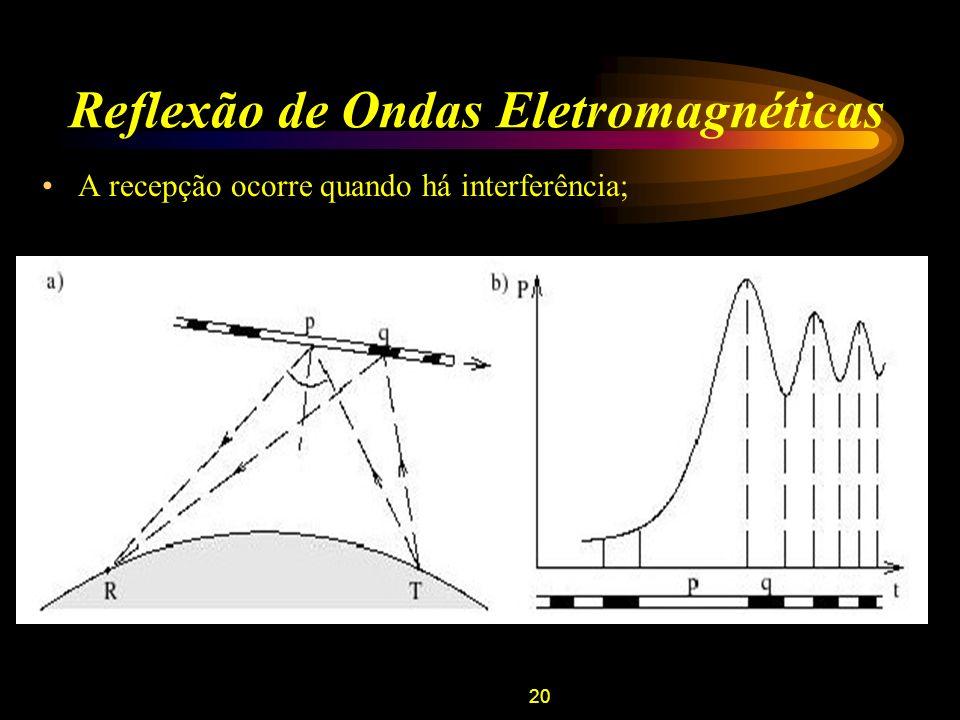 21 Reflexão de Ondas Eletromagnéticas Conhecendo-se o tamanho das zonas de Fresnel, pode-se determinar: –Posição da enésima zona de Fresnel: –Velocidade do meteoro: Logo, para determinar a velocidade devem ser conhecidos: –Distância entre o receptor e o transmissor ao ponto de reflexão; –Ângulo de espalhamento da onda eletromagnética.