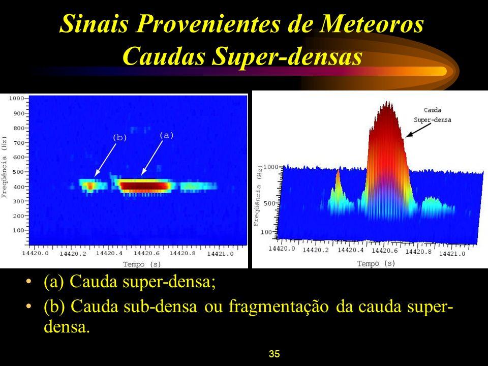 36 Sinais Provenientes de Meteoros Caudas Super-densas Observa-se o efeito doppler causado pela reflexão na cabeça de ionização da cauda do meteoro; A interferência de ondas provenientes de diferentes pontos de reflexão produzem as oscilações observadas.