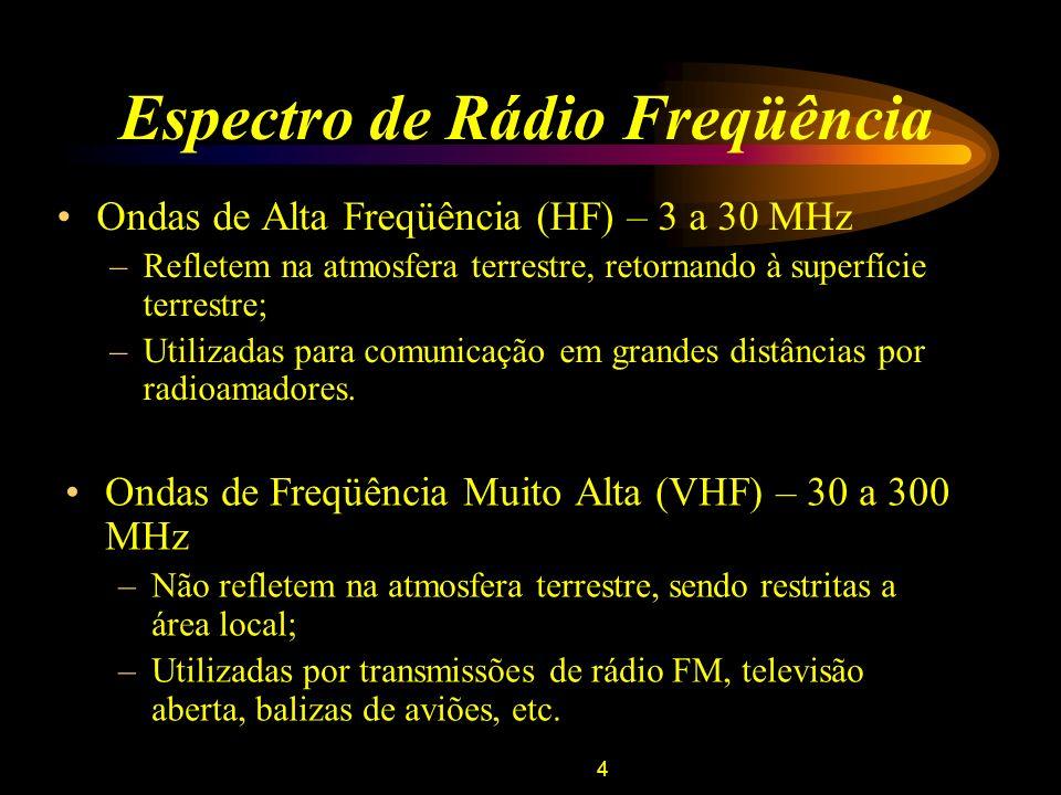5 Modulação – Métodos e Utilização Modulação em Amplitude; Modulação em Ângulo: –Modulação em Freqüência (NFM, WFM); Transmissões: –Televisão; –Aeroportos.