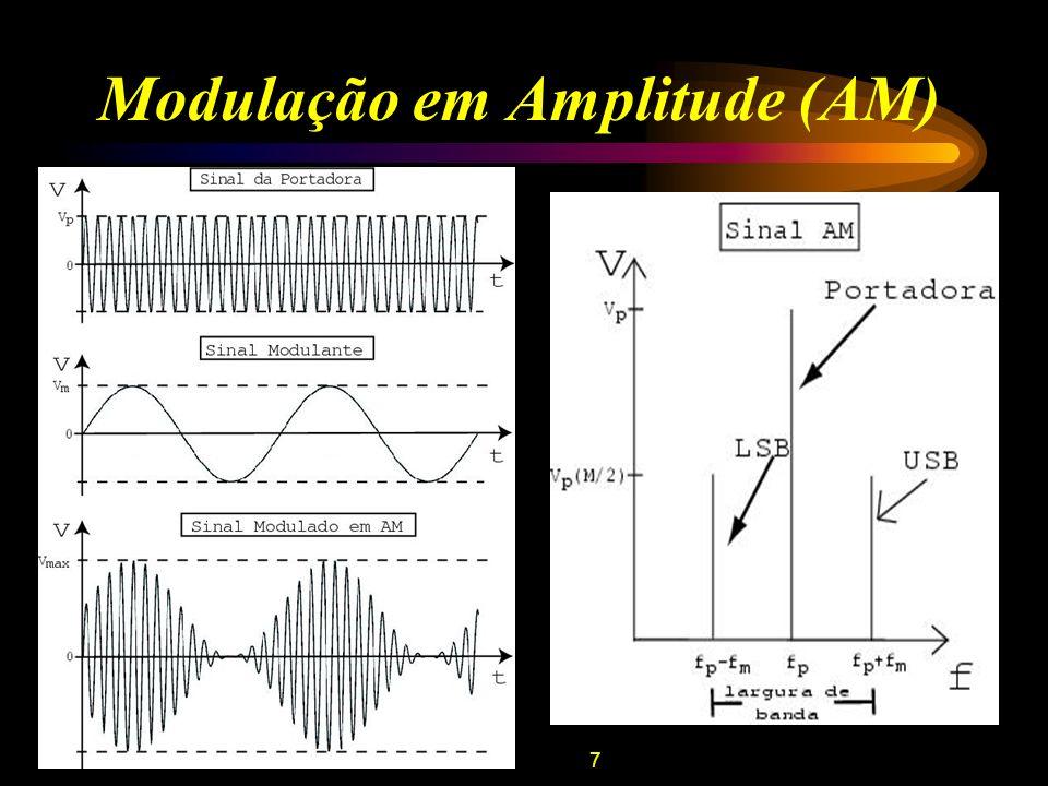 8 Modulação em Ângulo Definem-se : V p – amplitude da tensão do sinal da portadora; (t) – ângulo do sinal modulado; f (t) – freqüência do sinal modulado.