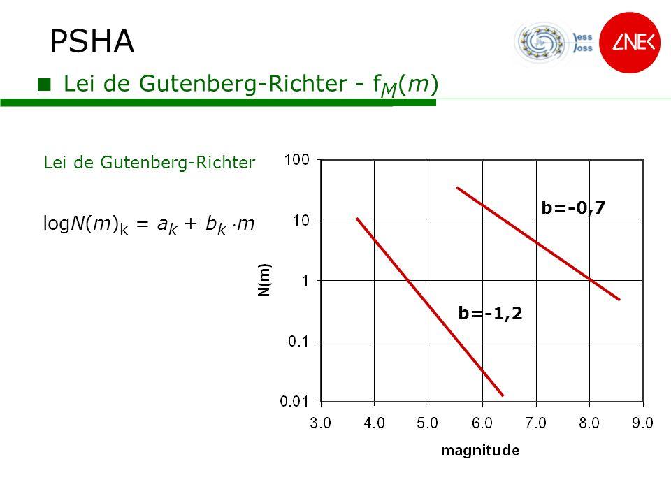 PSHA Lei de Gutenberg-Richter Lei de Gutenberg-Richter - f M (m) logN(m) k = a k + b k m