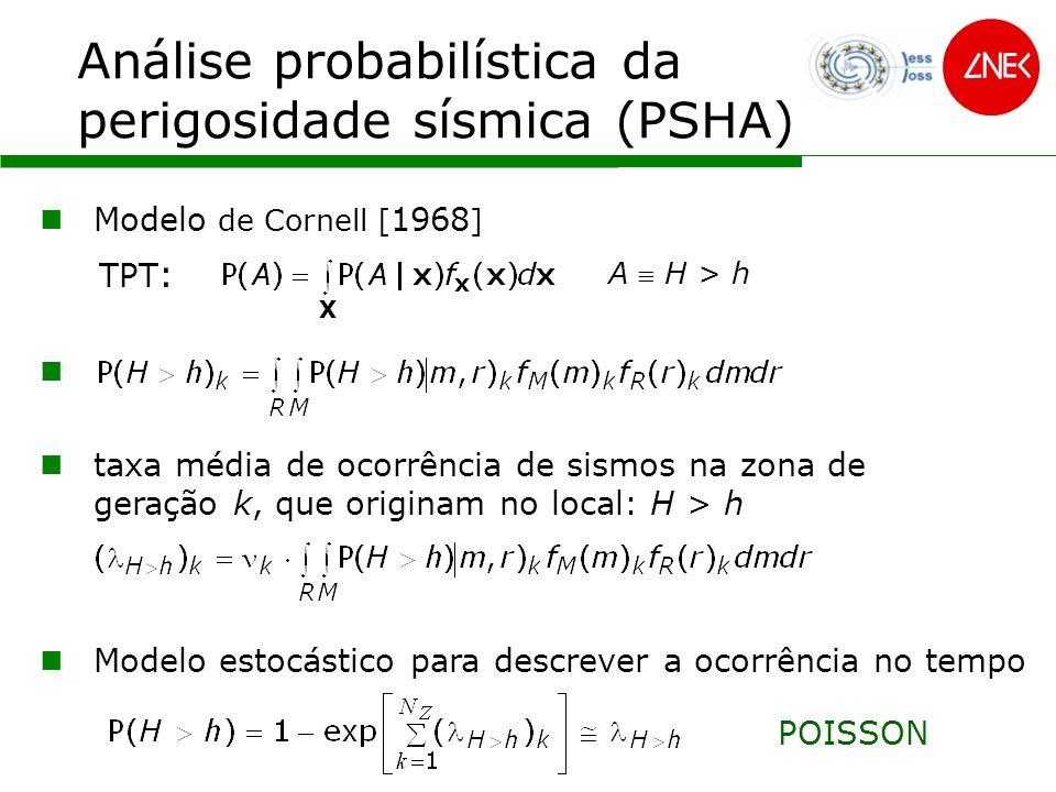 Análise probabilística da perigosidade sísmica (PSHA) P [H > h] Período de retorno [ano]