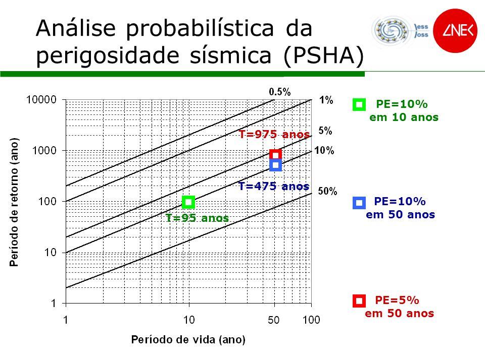 Análise probabilística da perigosidade sísmica (PSHA) 97547595