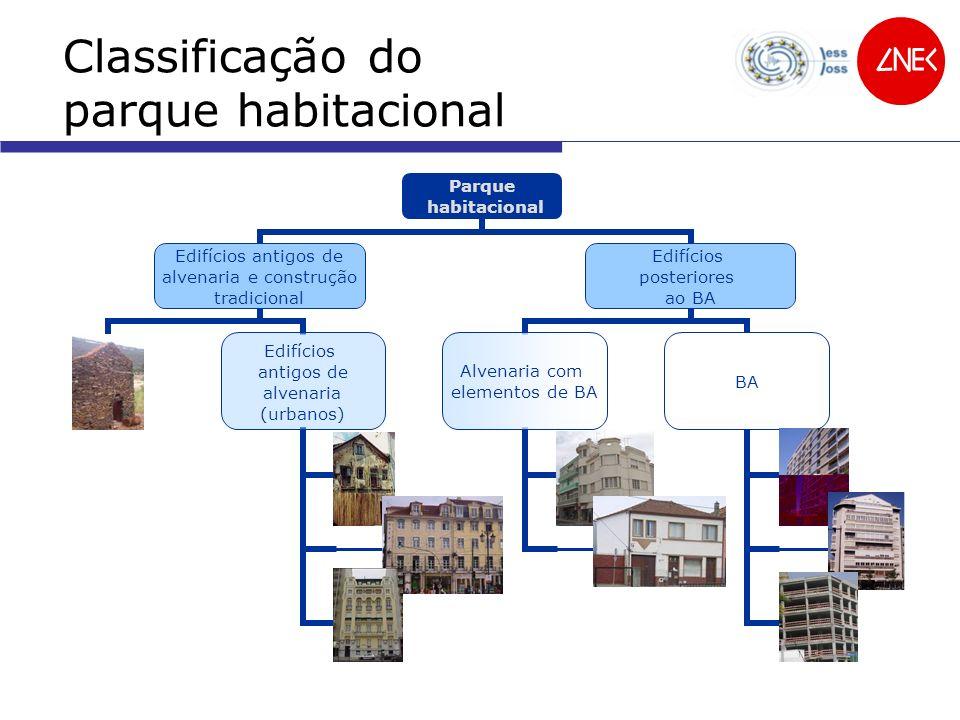 Edifícios antigos de alvenaria e construção tradicional Edifícios posteriores ao BA ACP ASP + ATAPS BA Classificação da vuln.