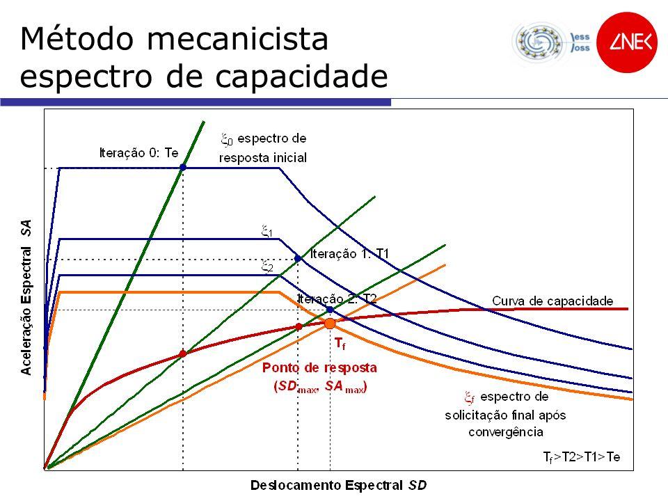 Vulnerabilidade sísmica e danos de edifícios 4 Estatísticos ou Empíricos Mecanicista FEMA & NIBS [1999] Avaliação da vulnerabilidade sísmica Zuccaro & Pappa [2002] Di Pasquale & Orsini [1997] Giovinazzi & Lagomarsino [2003 e 2004] Tiedemann [1992] 7 classes de vulnerabilidade 84 tipologias 4 classes de vulnerabilidade MSK 5 classes vulnerabilidade 27 X 2 tipologias 7 classes de vulnerabilidade