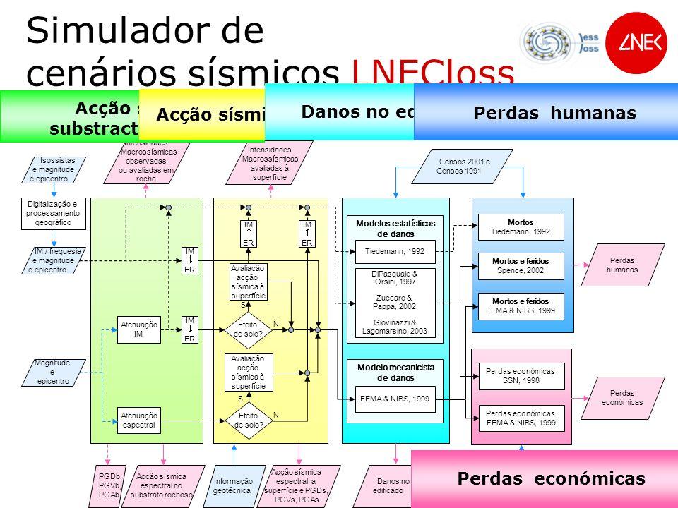 Censos 2001 e Censos 1991 Tiedemann, 1992 DiPasquale & Orsini, 1997 Zuccaro & Pappa, 2002 Giovinazzi & Lagomarsino, 2003 Modelos estatísticos de danos Modelo mecanicista de danos FEMA & NIBS, 1999 Perdas económicas FEMA & NIBS, 1999 Mortos Tiedemann, 1992 Mortos e feridos Spence, 2002 Mortos e feridos FEMA & NIBS, 1999 Danos no edificado Perdas humanas Intensidades Macrossísmicas avaliadas à superfície Danos no edificado Parâmetros económicos Acção sísmica espectral à superfície e PGDs, PGVs, PGAs Perdas económicas Perdas humanas Perdas económicas Intensidades Macrossísmicas observadas ou avaliadas em rocha Acção sísmica espectral no substrato rochoso PGDb, PGVb, PGAb Perdas económicas SSN, 1998 IM / freguesia e magnitude e epicentro Isossistas e magnitude e epicentro Digitalização e processamento geográfico IM ER Atenuação IM Atenuação espectral IM ER Magnitude e epicentro Simulador de cenários sísmicos LNECloss S IM ER Avaliação acção sísmica à superfície IM ER Avaliação acção sísmica à superfície S Informação geotécnica N Efeito de solo.