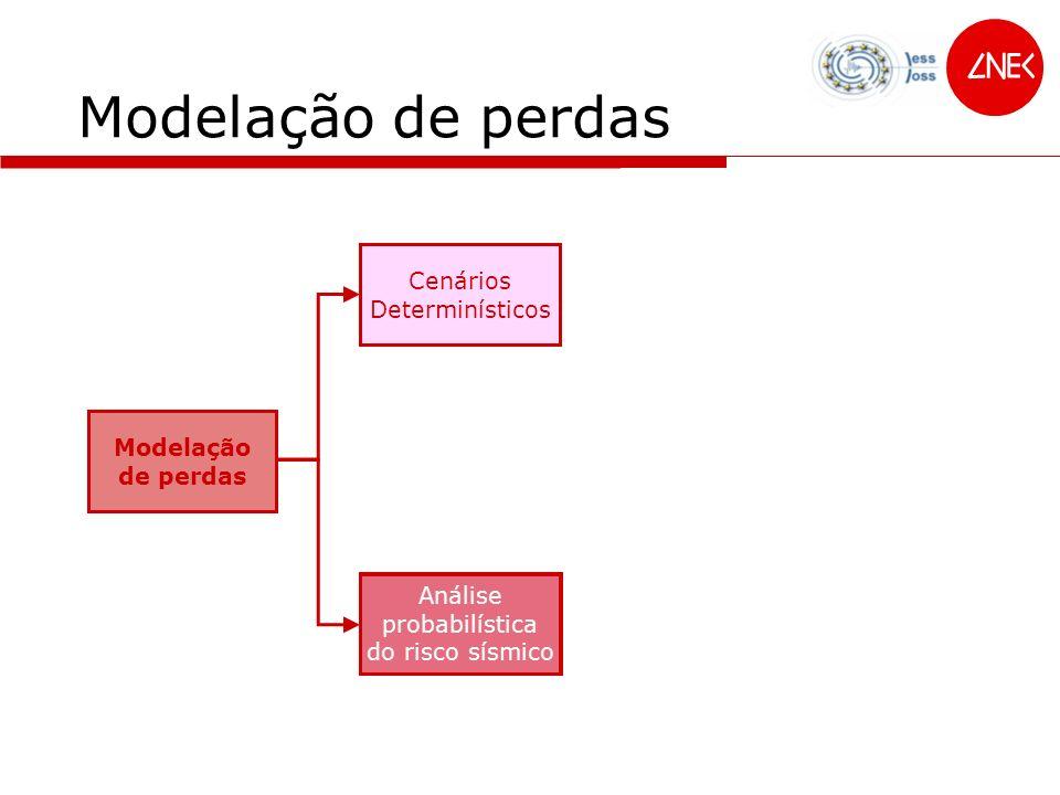 Dano 100% Modelação probabilística do risco sísmico E(D|h) v Curva de vulnerabilidade E(L|d) v Função de perdas h Perigosidade sísmica fH(h)fH(h) Probabilidade fH(h)fH(h) Fragilidade PD(D>d|h)vPD(D>d|h)v P(D > d | h ) P D (D>d) v PL(L>l|d)vPL(L>l|d)v P(L > l | d ) H dhdh fH(h)fH(h)P(D > d | h )P(L > l | d )P(L > l ) =d D H dhdh d D P(L > l ) = Adaptado de Campos Costa, 2004 H d Perda P L (L>l) v