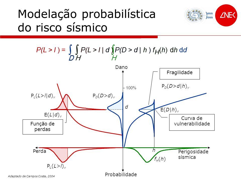 f (h)f (h) H Modelação probabilística do risco sísmico Dano 100% Fragilidade PD(D>d|h)vPD(D>d|h)v P D (D>d) v E(D|h) v Curva de vulnerabilidade h Perigosidade sísmica fH(h)fH(h) Probabilidade E(L|h) Factor de Dano dhdh