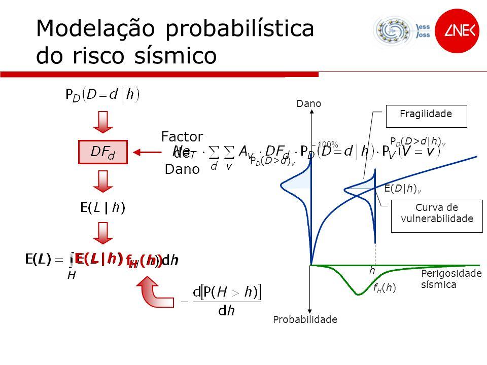278 concelhos: 1,3 ×1 0 -3 erro ajuste 6,1 × 10 -2 f(h) j PSHA – Modelação do risco
