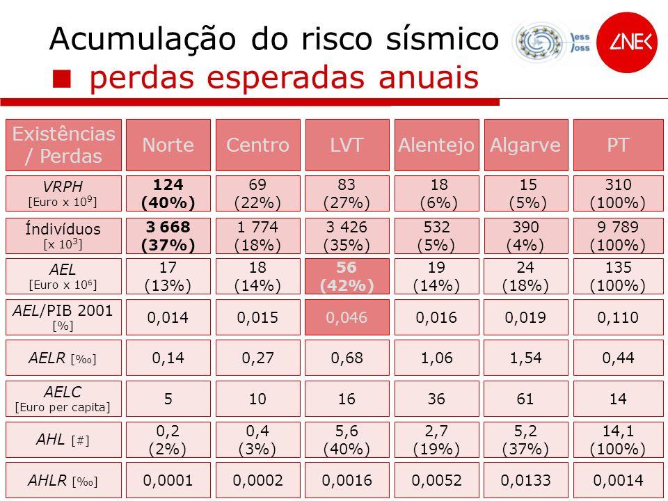 Acumulação do risco sísmico perdas esperadas anuais Existências / Perdas NorteCentroLVTAlentejoAlgarvePT VRPH [Euro x 10 9 ] 124 (40%) 69 (22%) 83 (27%) 18 (6%) Índivíduos [x 10 3 ] 3 668 (37%) 1 774 (18%) AEL [Euro x 10 6 ] 17 (13%) 18 (14%) 56 (42%) 19 (14%) 24 (18%) 135 (100%) AEL/PIB 2001 [%] 0,0140,0150,0460,0160,0190,110 AELR [] 0,140,270,681,061,540,44 AELC [Euro per capita] 51016366114 AHL [#] 0,2 (2%) 0,4 (3%) 5,6 (40%) 2,7 (19%) 5,2 (37%) 14,1 (100%) AHLR [] 0,00010,00020,00160,00520,01330,0014 15 (5%) 310 (100%) 3 426 (35%) 532 (5%) 390 (4%) 9 789 (100%)